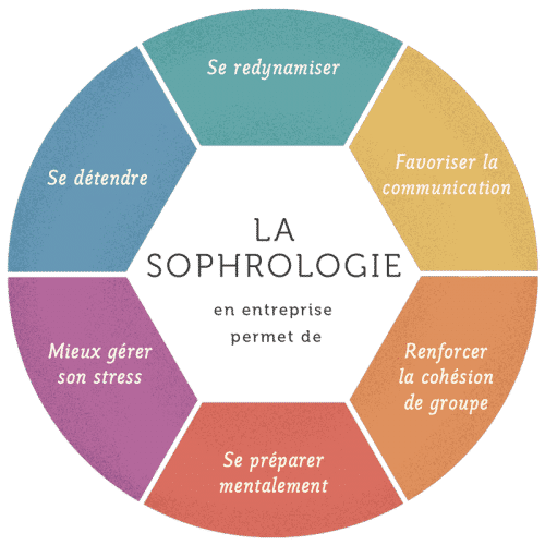 Présentation de la Sophrologie
